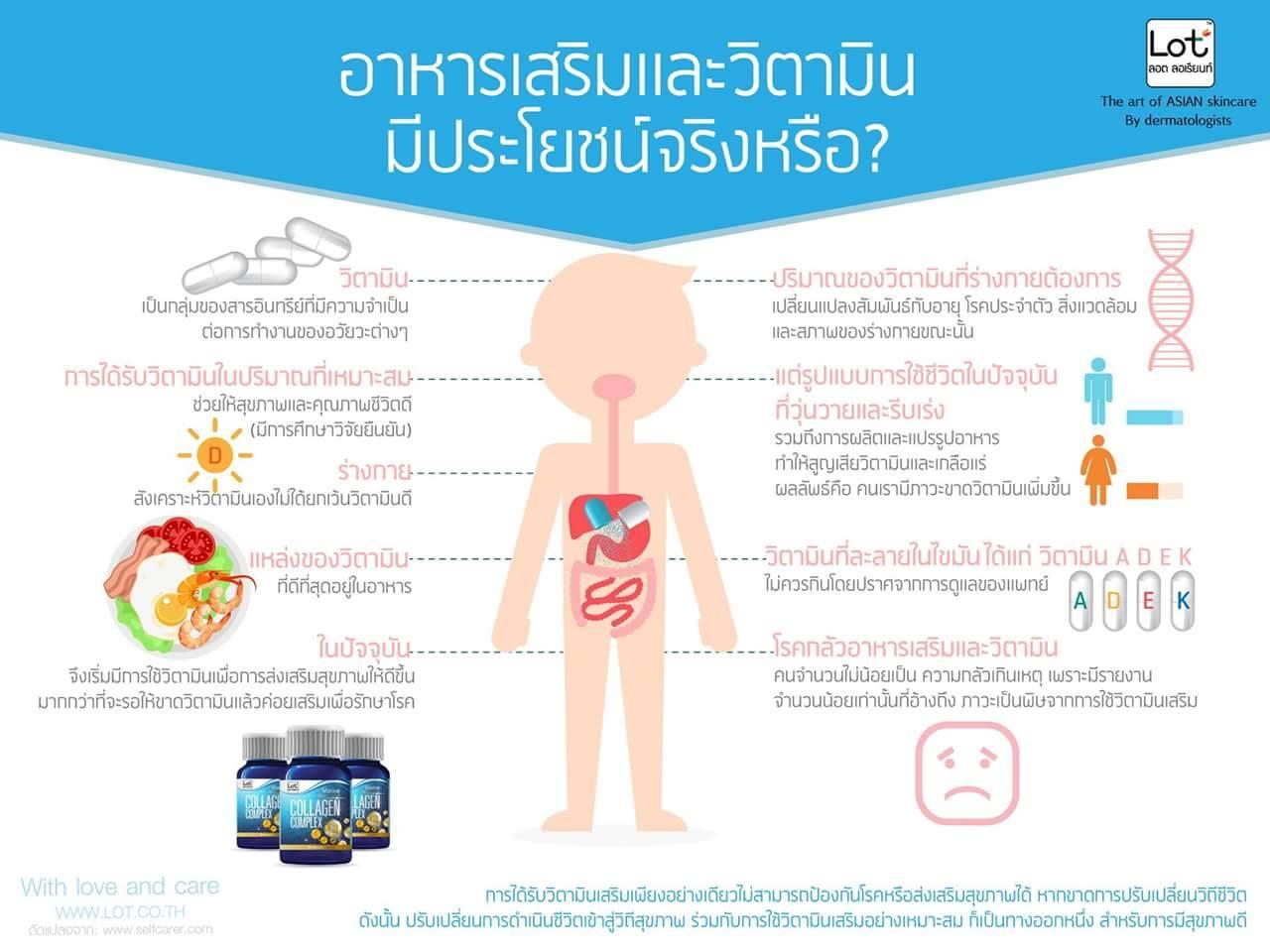 Is_vitamin_good อาหารเสริมและวิตามิน มีประโยชน์ จริงหรือ?